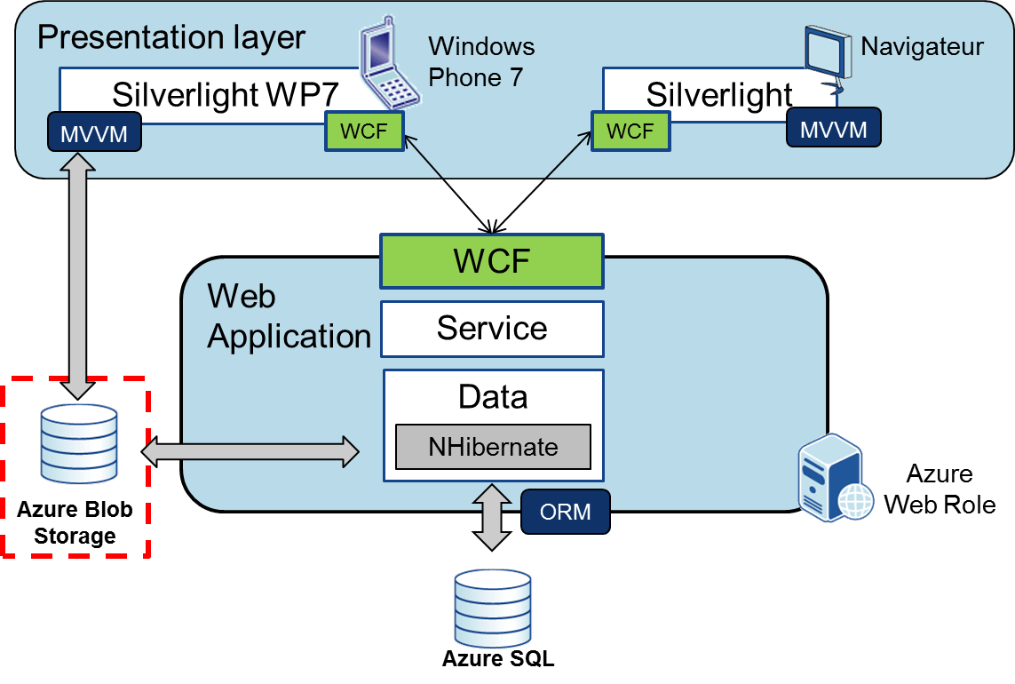 Use azure blob storage in your application octo talks for Architecture application web