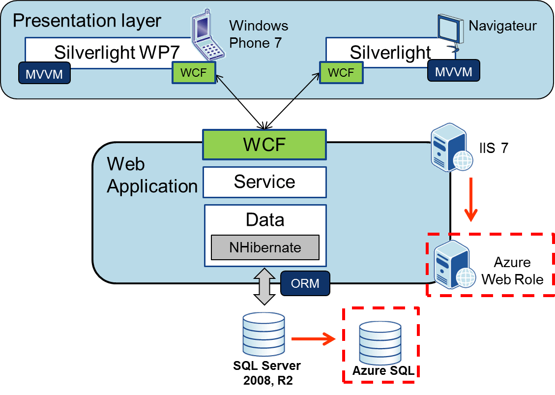 Web application architecture diagram www for Architecture diagram