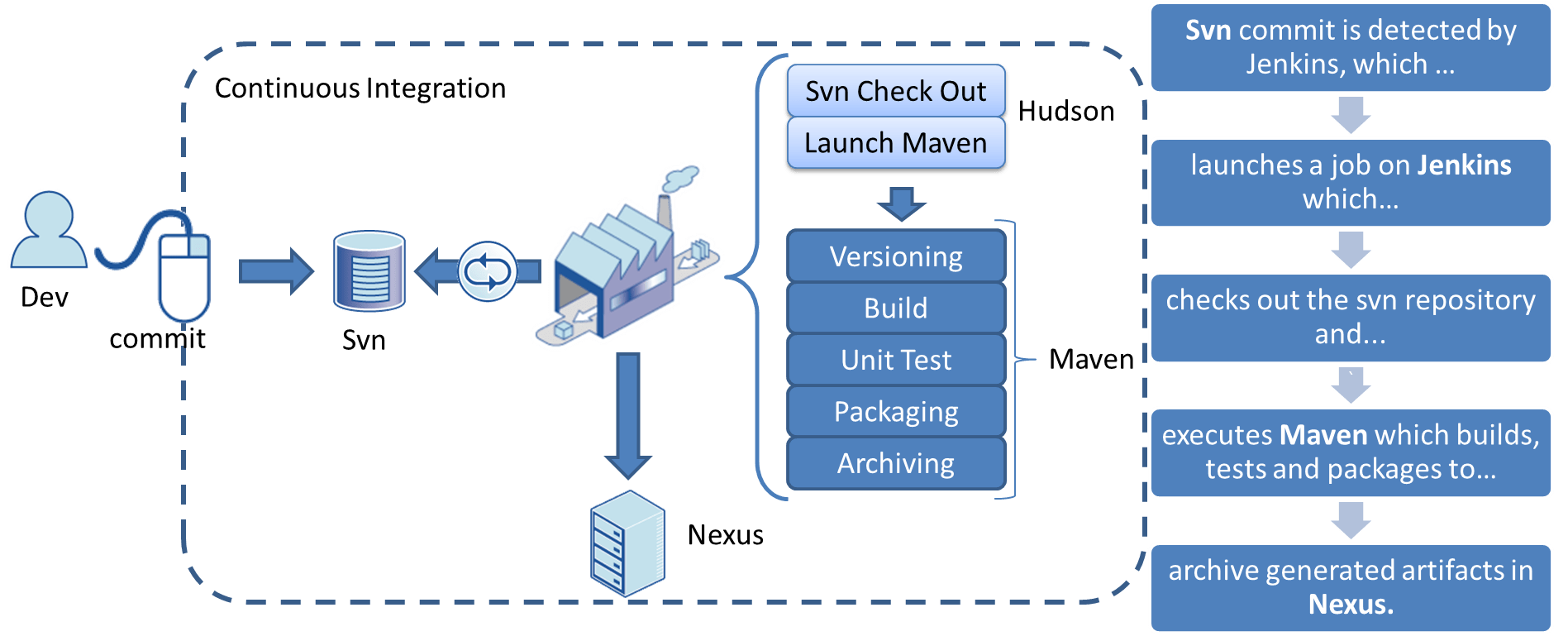 Continuous integration process diagrams wiring diagram database continuous delivery how do we deliver in 3 clicks to 7000 machines rh blog octo com agile process flow diagram agile process diagram ccuart Choice Image
