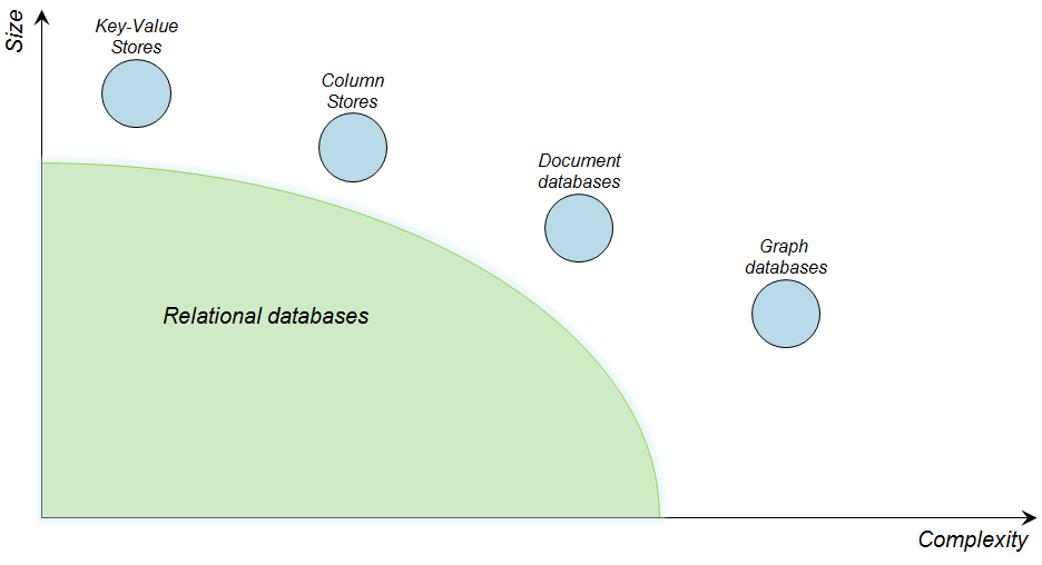 Graph databases: an overview | OCTO Talks !