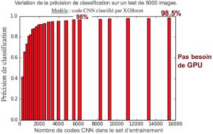 Classification d'images : les réseaux de neurones convolutifs en
