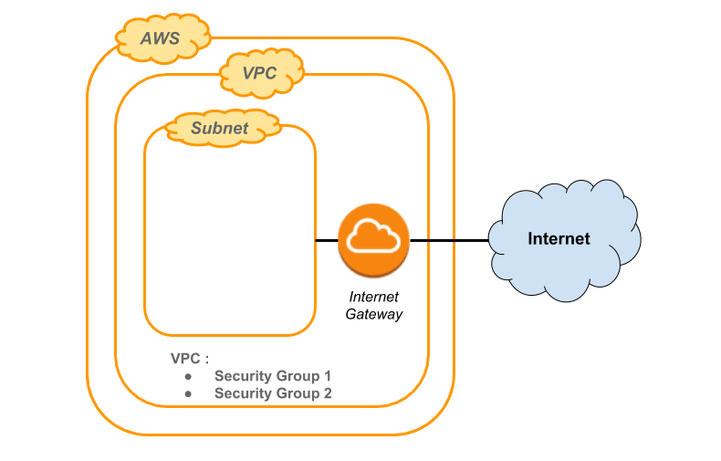 Test your infrastructure topology on AWS | OCTO Talks !