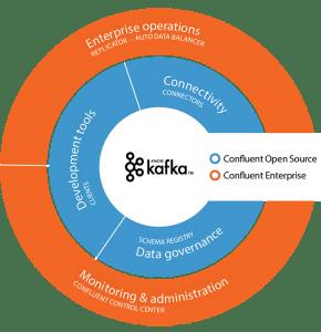 Confluent io – Part 1: INTRODUCTION & SETUP | OCTO Talks !