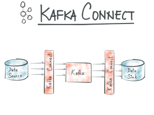 kafka connect rest api