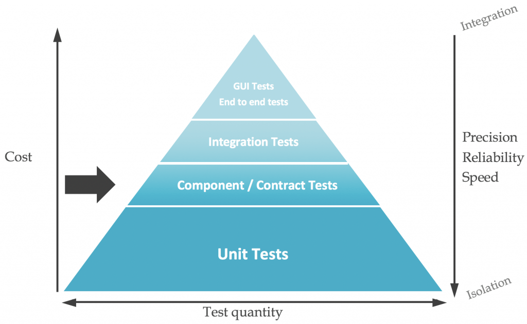 The Test Pyramid In Practice (3/5) | OCTO Talks !