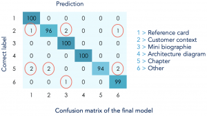 Confusion matrix of the final model.