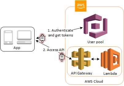 User Pools, authentification et accès aux ressources
