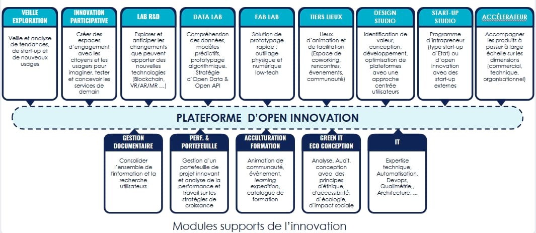 Modules d'innovation